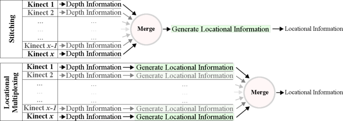 The potential places in the processing pipeline to merge data from multiple Kinects.
